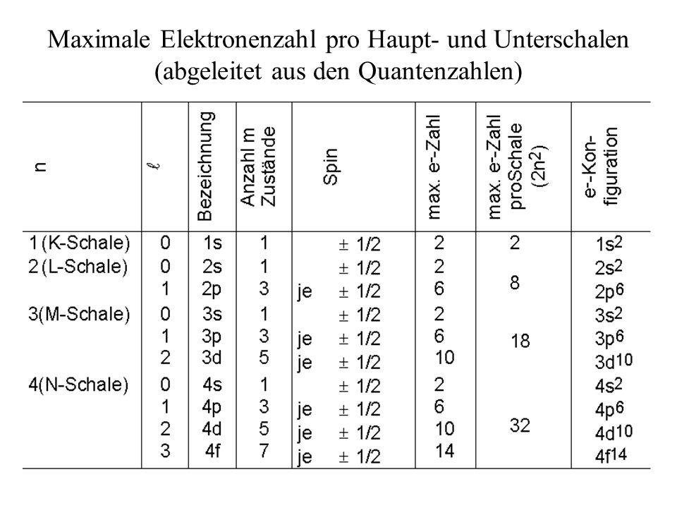 Maximale Elektronenzahl pro Haupt- und Unterschalen (abgeleitet aus den Quantenzahlen)