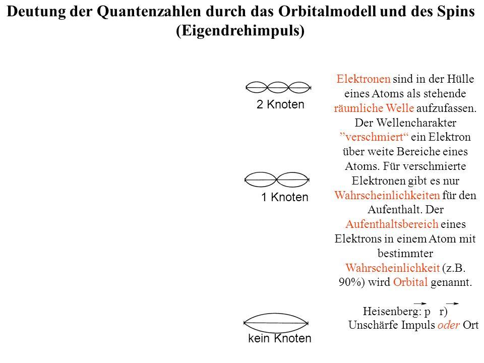 2p2p Deutung der Quantenzahlen durch das Orbitalmodell und des Spins (Eigendrehimpuls) n=2, l =1, m=-1n=2, l =1, m=0 n=2, l =1, m=+1 n=3, l =0, m=0 2 Knoten 1 Knoten kein Knoten 1s n=2, l=0, m=0 zz y yy 2p2p 2p2p y z x 2s 3s z xx x n=1, l =0, m=0 Elektronen sind in der Hülle eines Atoms als stehende räumliche Welle aufzufassen.