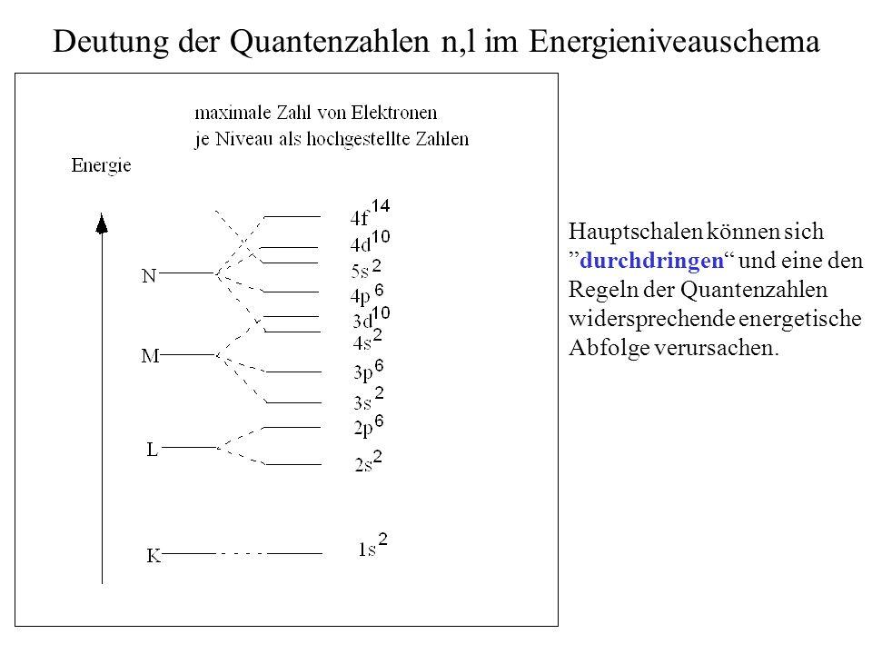 Deutung der Quantenzahlen n,l im Energieniveauschema Hauptschalen können sich durchdringen und eine den Regeln der Quantenzahlen widersprechende energetische Abfolge verursachen.