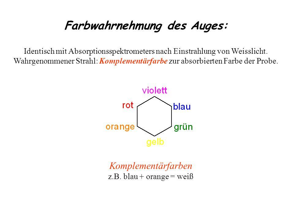 Farbwahrnehmung des Auges: Identisch mit Absorptionsspektrometers nach Einstrahlung von Weisslicht.