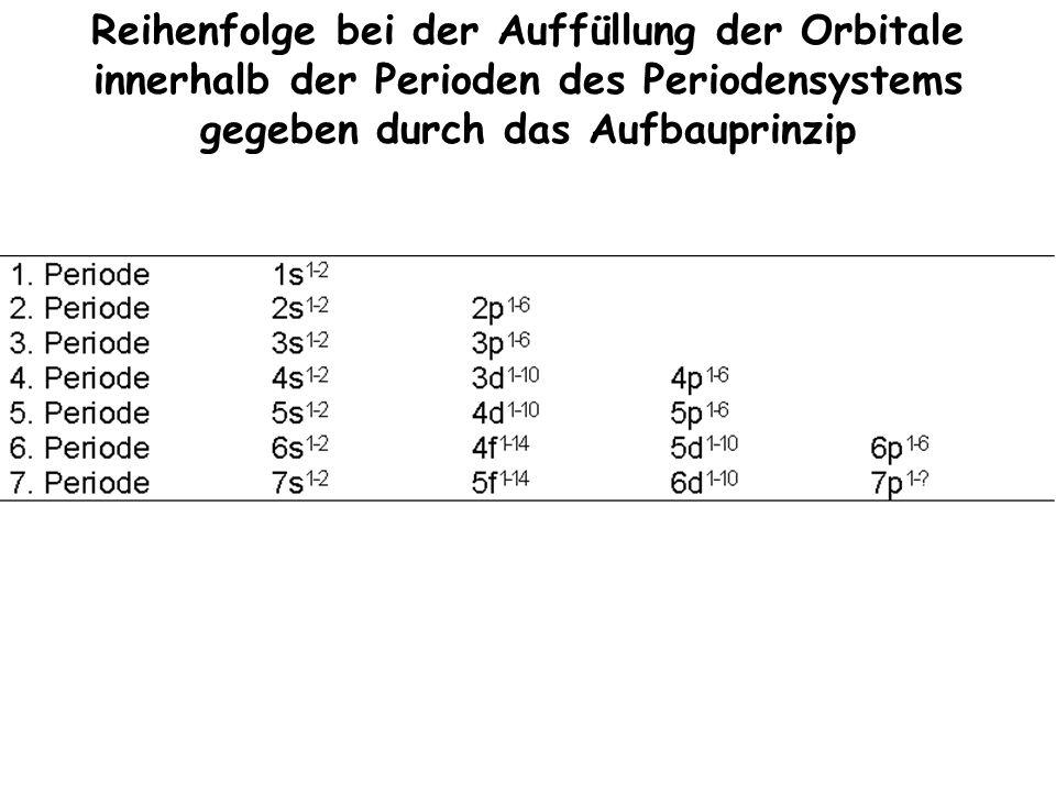 Reihenfolge bei der Auffüllung der Orbitale innerhalb der Perioden des Periodensystems gegeben durch das Aufbauprinzip
