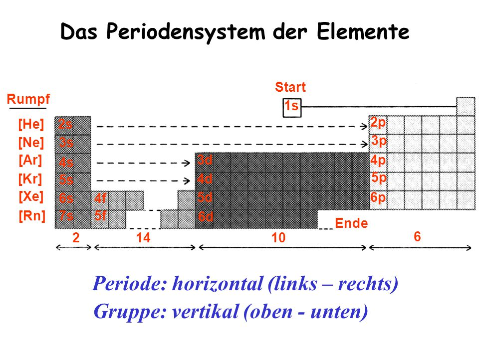 Das Periodensystem der Elemente 1s Rumpf [He] [Ne] [Ar] [Kr] [Xe] [Rn] Ende 21410 6 2p 3p 4p 5p 6p 3d 4d 5d 6d 4f 5f 2s 3s 4s 5s 6s 7s Start Periode: horizontal (links – rechts) Gruppe: vertikal (oben - unten)