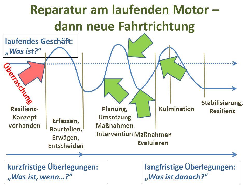 """Reparatur am laufenden Motor – dann neue Fahrtrichtung laufendes Geschäft: """"Was ist?"""" Überraschung Resilienz- Konzept vorhanden Planung, Umsetzung Maß"""