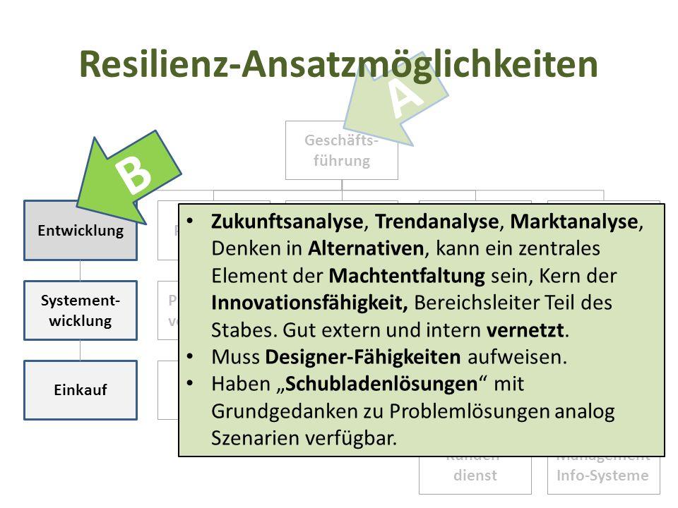 Geschäfts- führung Entwicklung ProduktionEinkauf Verkauf/ Marketing Rechnungs- wesen/ Finanzierung Systement- wicklung Einkauf Produktions- vorbereitu