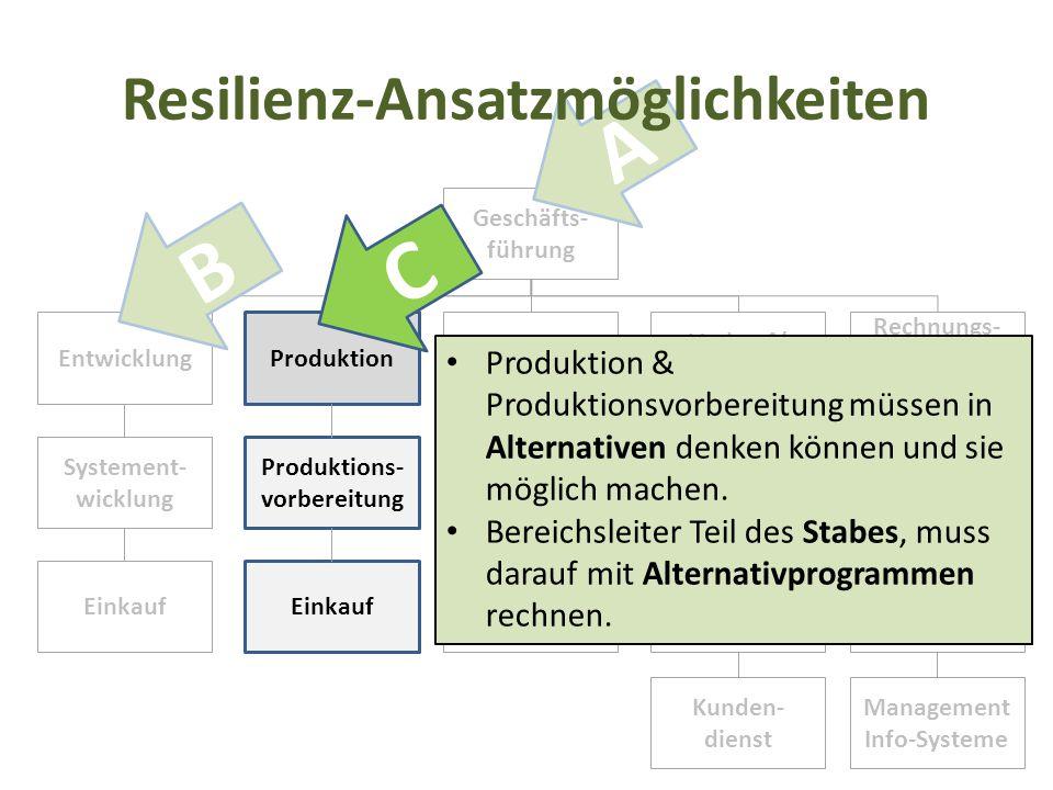 Geschäfts- führung Entwicklung Produktion Einkauf Verkauf/ Marketing Rechnungs- wesen/ Finanzierung Systement- wicklung Einkauf Produktions- vorbereit