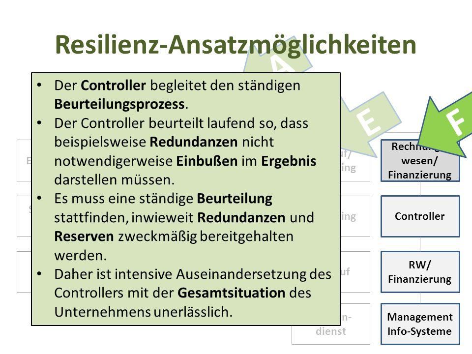 Geschäfts- führung EntwicklungProduktionEinkauf Verkauf/ Marketing Rechnungs- wesen/ Finanzierung Systement- wicklung Einkauf Produktions- vorbereitun