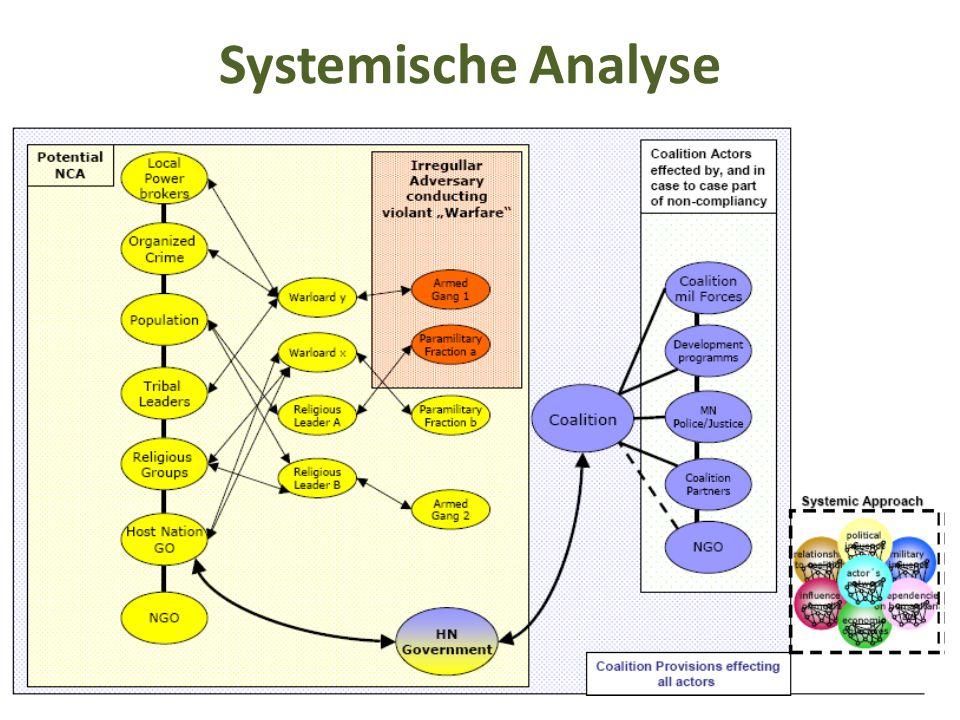 Systemische Analyse