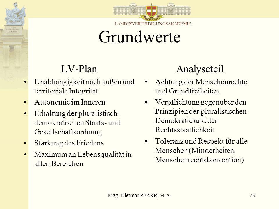 Mag. Dietmar PFARR, M.A.28 Bedrohungen LV-Plan Alles was die Bevölkerung und die Grundwerte Österreichs oder die immerwährende Neutralität gefährdet W