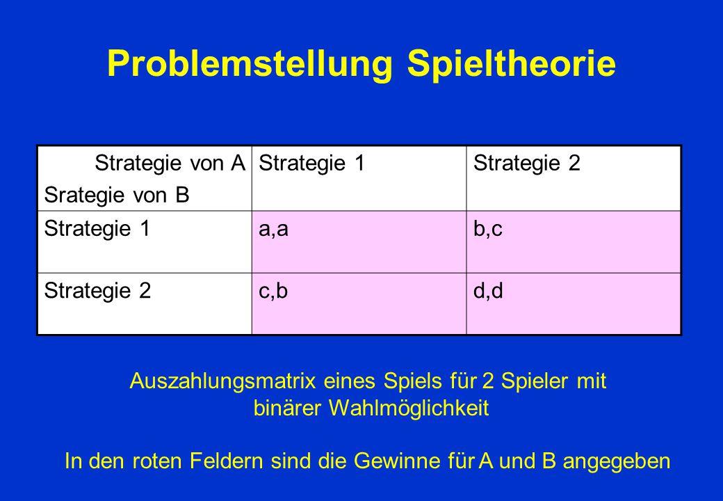 Problemstellung Spieltheorie Strategie von A Srategie von B Strategie 1Strategie 2 Strategie 1a,ab,c Strategie 2c,bd,d Auszahlungsmatrix eines Spiels