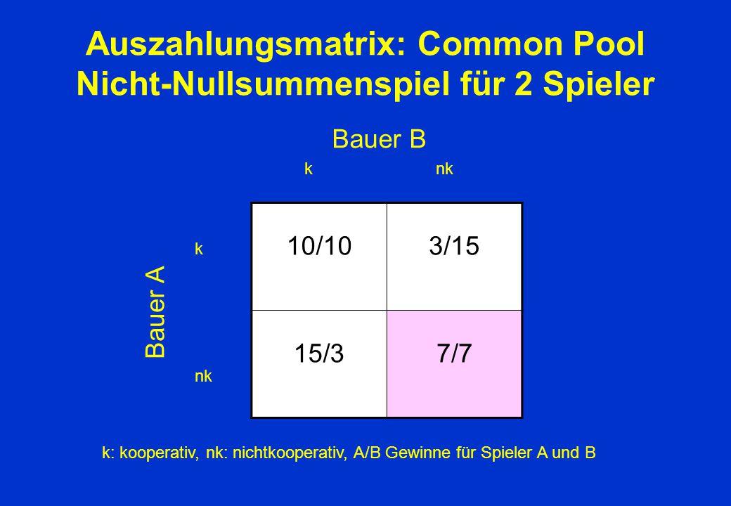 Auszahlungsmatrix: Common Pool Nicht-Nullsummenspiel für 2 Spieler 10/103/15 15/37/7 Bauer A k nk k Bauer B k: kooperativ, nk: nichtkooperativ, A/B Ge