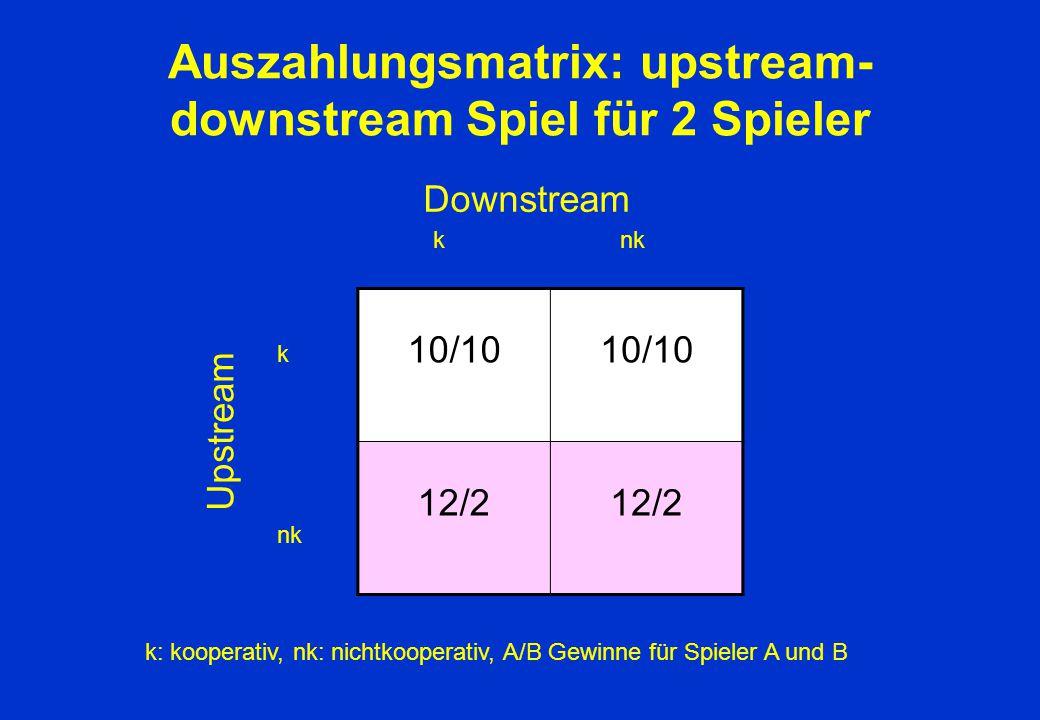 Auszahlungsmatrix: upstream- downstream Spiel für 2 Spieler 10/10 12/2 Upstream k nk k Downstream k: kooperativ, nk: nichtkooperativ, A/B Gewinne für