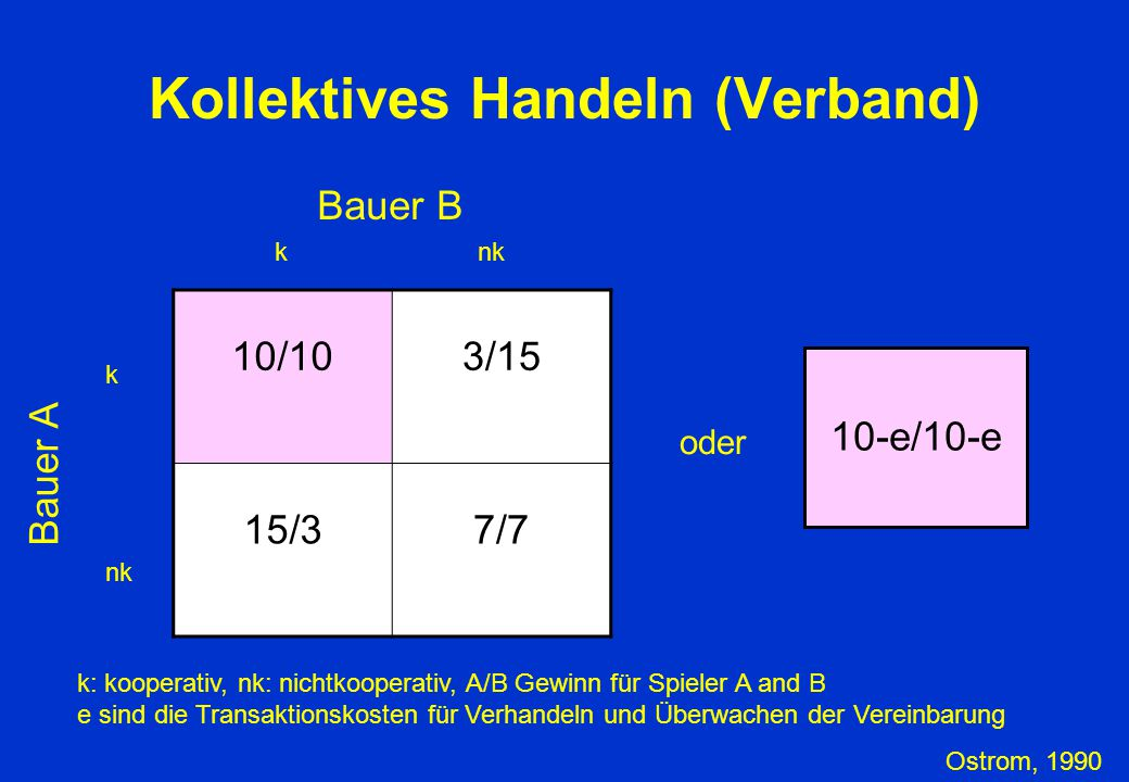 Kollektives Handeln (Verband) 10/103/15 15/37/7 Bauer A k nk k Bauer B k: kooperativ, nk: nichtkooperativ, A/B Gewinn für Spieler A and B e sind die T