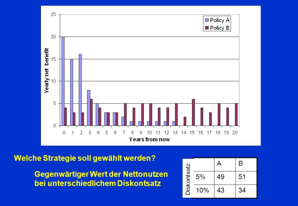 Welche Strategie soll gewählt werden? Gegenwärtiger Wert der Nettonutzen bei unterschiedlichem Diskontsatz AB 5%4951 10%4334 Diskontsatz