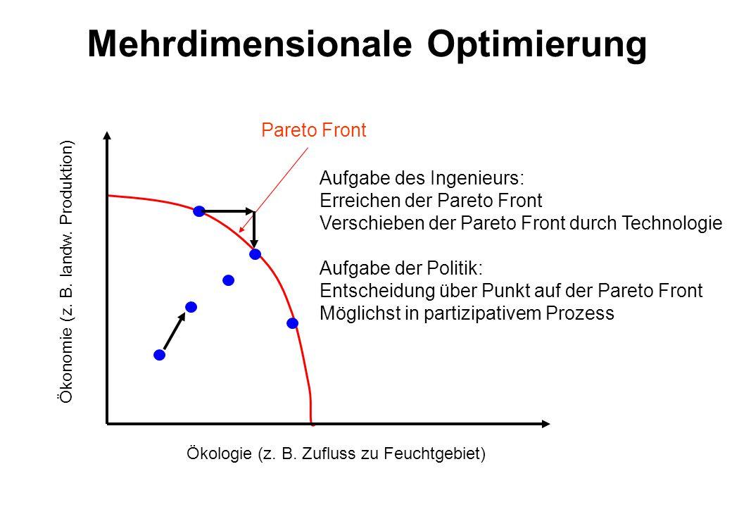 Mehrdimensionale Optimierung Ökologie (z. B. Zufluss zu Feuchtgebiet) Ökonomie (z. B. landw. Produktion) Pareto Front Aufgabe des Ingenieurs: Erreiche