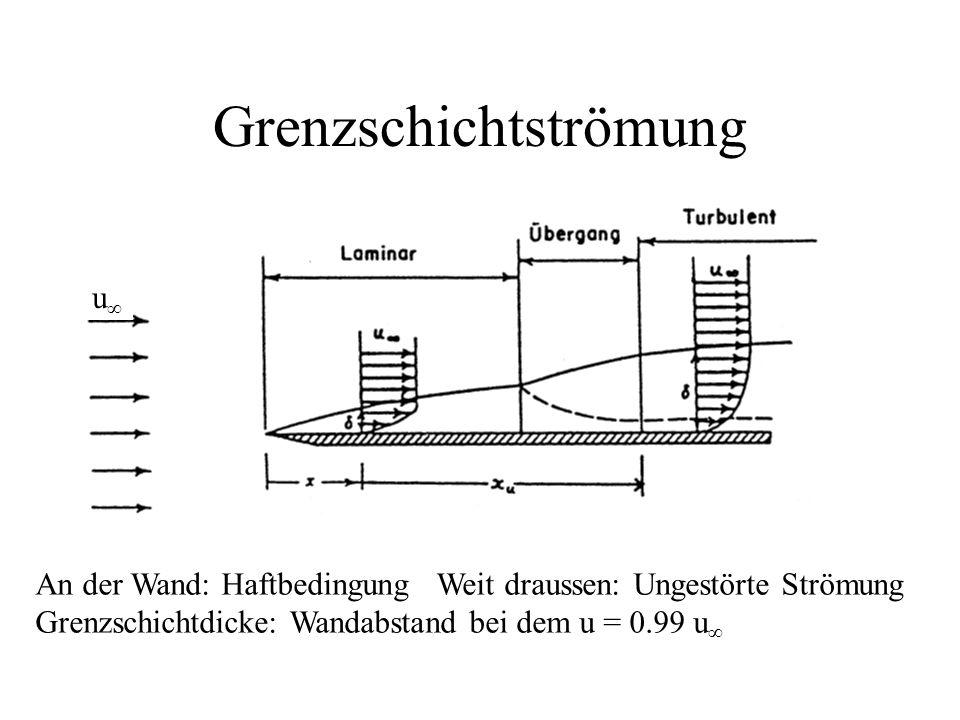Grenzschichtströmung An der Wand: Haftbedingung Weit draussen: Ungestörte Strömung Grenzschichtdicke: Wandabstand bei dem u = 0.99 u ∞ u∞u∞