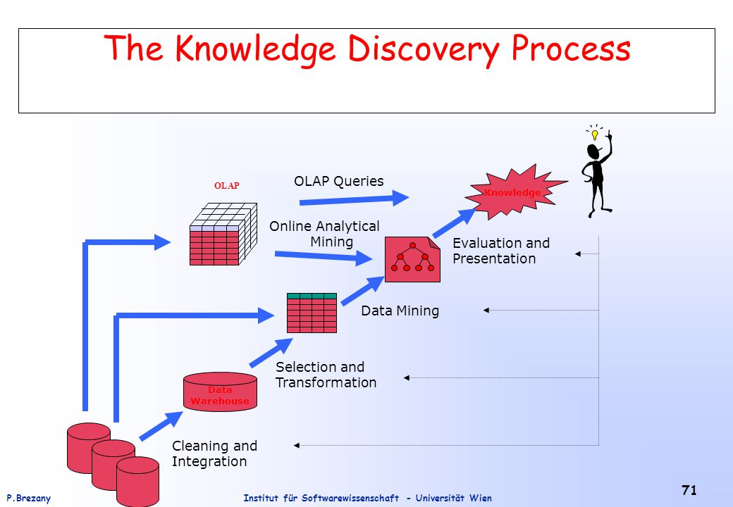 Institut für Softwarewissenschaft - Universität WienP.Brezany 71 Data Warehouse Knowledge Cleaning and Integration Selection and Transformation Data Mining Evaluation and Presentation The Knowledge Discovery Process OLAP Online Analytical Mining OLAP Queries