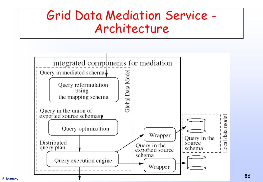 Institut für Softwarewissenschaft - Universität WienP.Brezany 86 Grid Data Mediation Service - Architecture