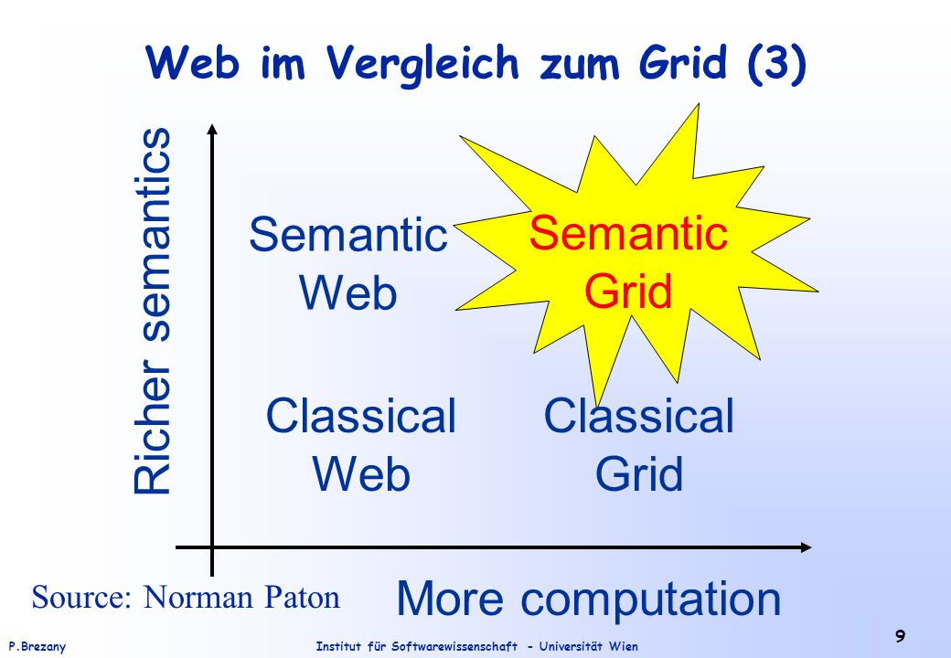 Institut für Softwarewissenschaft - Universität WienP.Brezany 9 Web im Vergleich zum Grid (3) Classical Web Classical Grid Semantic Web Richer semantics More computation Semantic Grid Source: Norman Paton