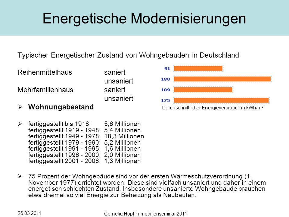 26.03.2011 Cornelia Hopf Immobilienseminar 2011 Energetische Modernisierungen Typischer Energetischer Zustand von Wohngebäuden in Deutschland Reihenmittelhaussaniert unsaniert Mehrfamilienhaussaniert unsaniert  Wohnungsbestand Durchschnittlicher Energieverbrauch in kWh/m²  fertiggestellt bis 1918: 5,6 Millionen fertiggestellt 1919 - 1948: 5,4 Millionen fertiggestellt 1949 - 1978: 18,3 Millionen fertiggestellt 1979 - 1990: 5,2 Millionen fertiggestellt 1991 - 1995: 1,6 Millionen fertiggestellt 1996 - 2000: 2,0 Millionen fertiggestellt 2001 - 2006: 1,3 Millionen  75 Prozent der Wohngebäude sind vor der ersten Wärmeschutzverordnung (1.