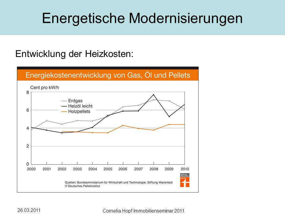 26.03.2011 Cornelia Hopf Immobilienseminar 2011 Energetische Modernisierungen Entwicklung der Heizkosten: