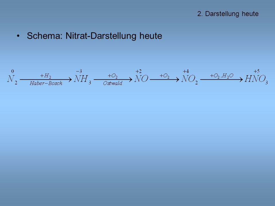 Schema: Nitrat-Darstellung heute 2. Darstellung heute
