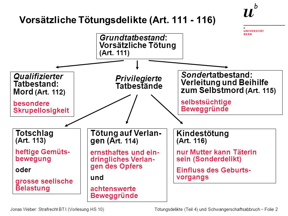 Jonas Weber: Strafrecht BT I (Vorlesung HS 10) Tötungsdelikte (Teil 4) und Schwangerschaftsabbruch − Folie 2 Vorsätzliche Tötungsdelikte (Art.