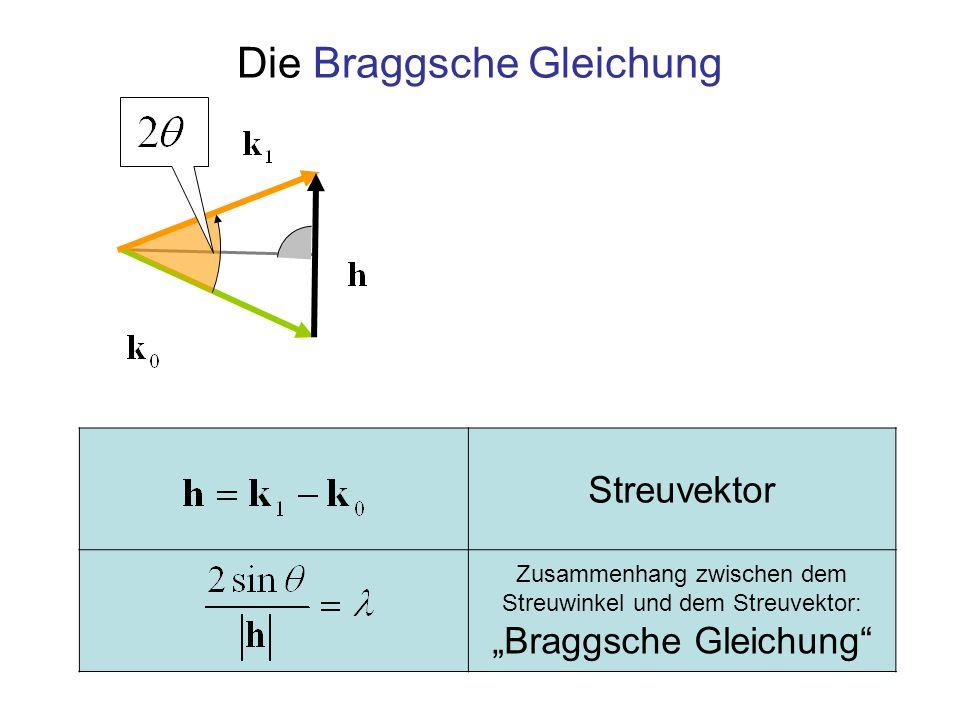 """Streuvektor Zusammenhang zwischen dem Streuwinkel und dem Streuvektor: """"Braggsche Gleichung"""" Die Braggsche Gleichung"""