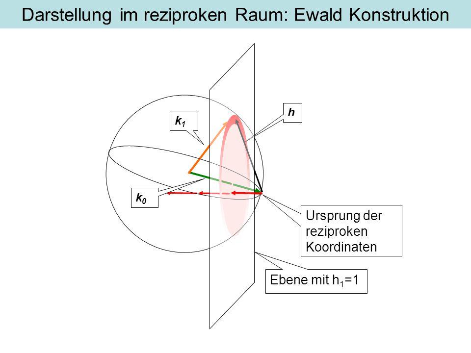 k1k1 Darstellung im reziproken Raum: Ewald Konstruktion Ursprung der reziproken Koordinaten Ebene mit h 1 =1 k0k0 h