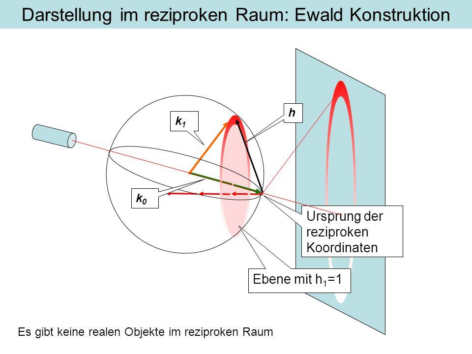 k1k1 Darstellung im reziproken Raum: Ewald Konstruktion Ursprung der reziproken Koordinaten Ebene mit h 1 =1 k0k0 h Es gibt keine realen Objekte im reziproken Raum