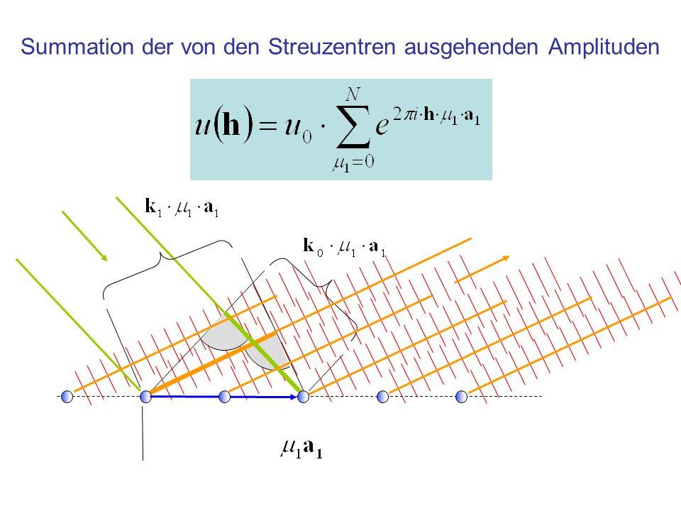 Wahl des Koordinatensystems Streuamplitude, Formulierung mit Orts- und Streuvektor Als kovarianter Basisvektor a 1 wird der Abstandsvektor der Streuzentren gewählt Streuvektor im reziproken System Streuamplitude, Formulierung mit direkten und reziproken Koordinaten
