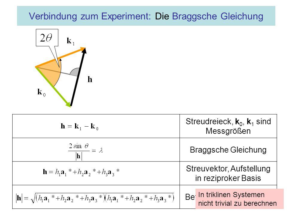 Streudreieck, k 0, k 1 sind Messgrößen Braggsche Gleichung Streuvektor, Aufstellung in reziproker Basis Betrag des Streuvektors Verbindung zum Experiment: Die Braggsche Gleichung In triklinen Systemen nicht trivial zu berechnen