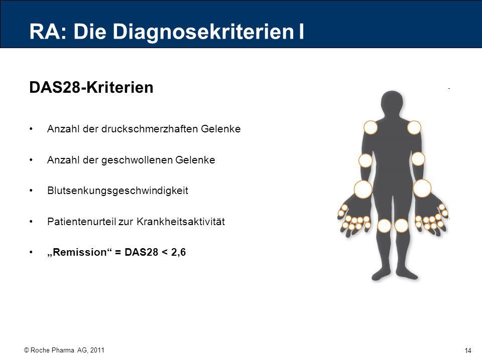 © Roche Pharma AG, 2011 14 RA: Die Diagnosekriterien I DAS28-Kriterien Anzahl der druckschmerzhaften Gelenke Anzahl der geschwollenen Gelenke Blutsenk