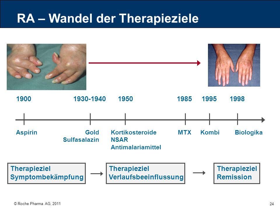 © Roche Pharma AG, 2011 24 RA – Wandel der Therapieziele 19001930-19401950198519951998 Gold Sulfasalazin AspirinKortikosteroide NSAR Antimalariamittel