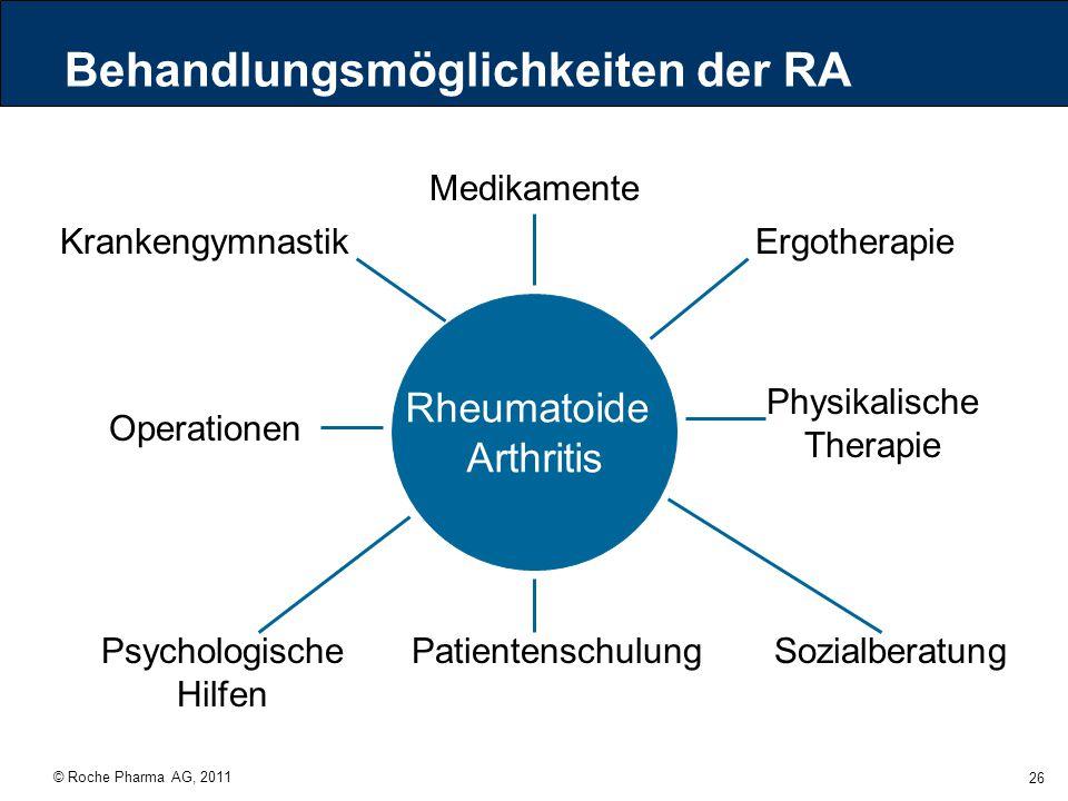 © Roche Pharma AG, 2011 26 Behandlungsmöglichkeiten der RA Rheumatoide Arthritis Medikamente ErgotherapieKrankengymnastik Operationen Physikalische Th