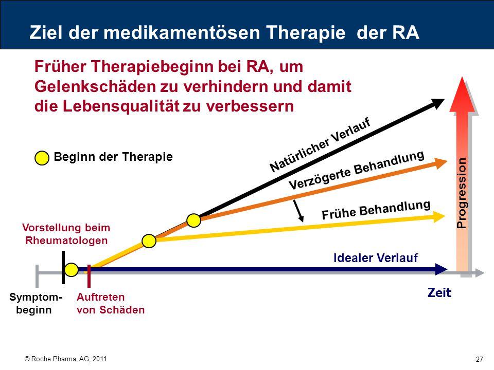© Roche Pharma AG, 2011 27 Ziel der medikamentösen Therapie der RA Symptom- beginn Zeit Auftreten von Schäden Progression Beginn der Therapie Natürlic