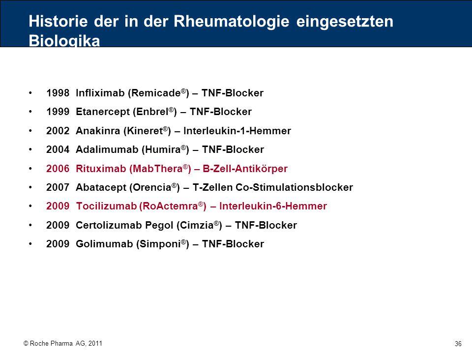 © Roche Pharma AG, 2011 36 Historie der in der Rheumatologie eingesetzten Biologika 1998 Infliximab (Remicade ® ) – TNF-Blocker 1999 Etanercept (Enbre