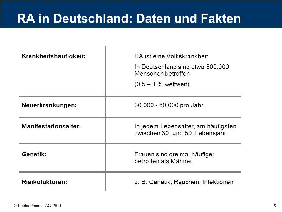 © Roche Pharma AG, 2011 5 RA in Deutschland: Daten und Fakten Krankheitshäufigkeit: RA ist eine Volkskrankheit In Deutschland sind etwa 800.000 Mensch