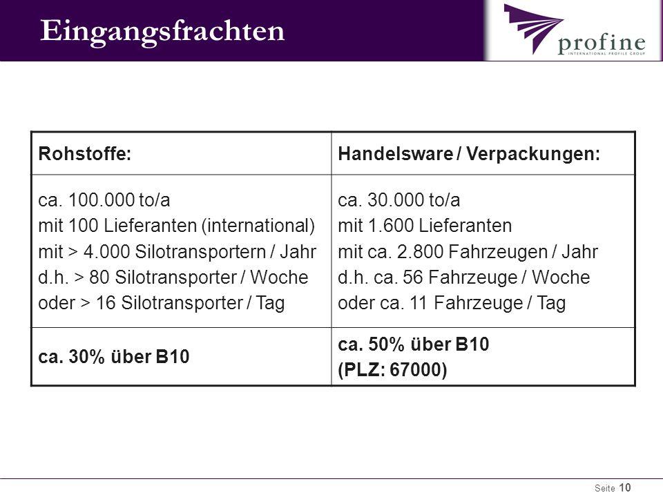 Seite 10 Eingangsfrachten Rohstoffe:Handelsware / Verpackungen: ca.