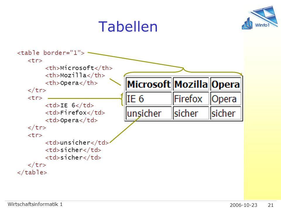 2006-10-23 Wirtschaftsinformatik 1 21 Tabellen Microsoft Mozilla Opera IE 6 Firefox Opera unsicher sicher