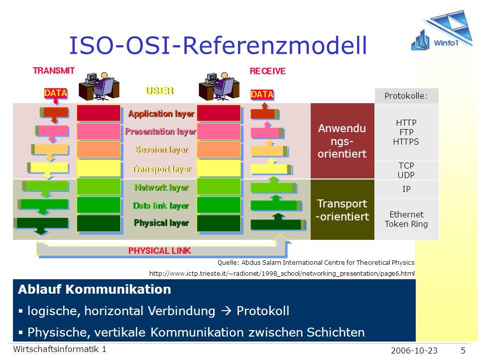 2006-10-23 Wirtschaftsinformatik 1 5 ISO-OSI-Referenzmodell Ablauf Kommunikation  logische, horizontal Verbindung  Protokoll  Physische, vertikale