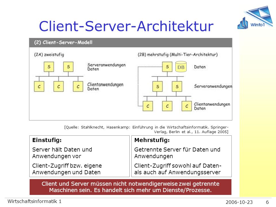 2006-10-23 Wirtschaftsinformatik 1 6 Client-Server-Architektur [Quelle: Stahlknecht, Hasenkamp: Einführung in die Wirtschaftsinformatik. Springer- Ver