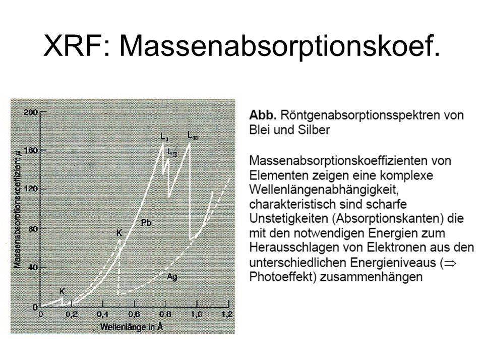 XRF: Compton Streuung Normalisierte Compton- Streuung als Funktion des Beobachtungswinkels