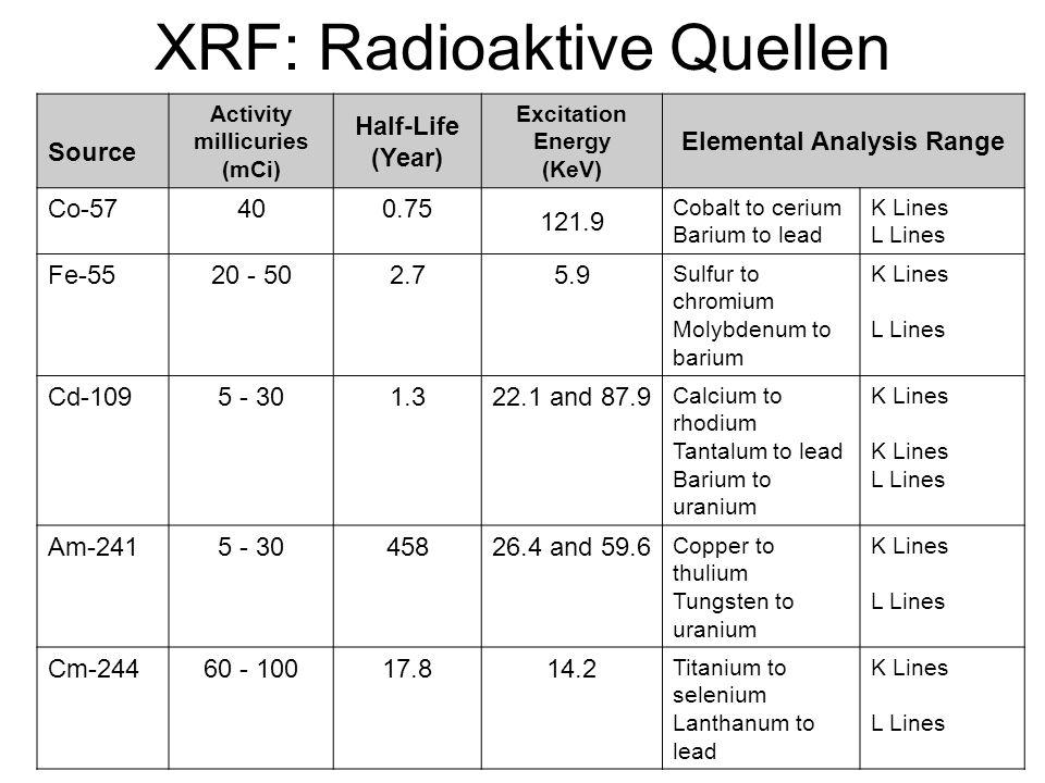 XRF: Radioaktive Quellen Source Activity millicuries (mCi) Half-Life (Year) Excitation Energy (KeV) Elemental Analysis Range Co-57400.75 121.9 Cobalt