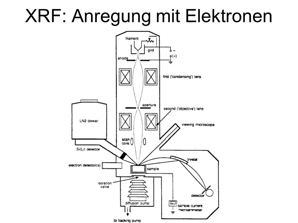 XRF: Anregung mit Elektronen