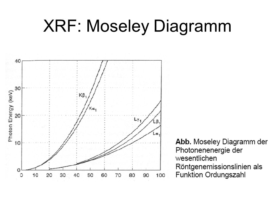 XRF: Moseley Diagramm