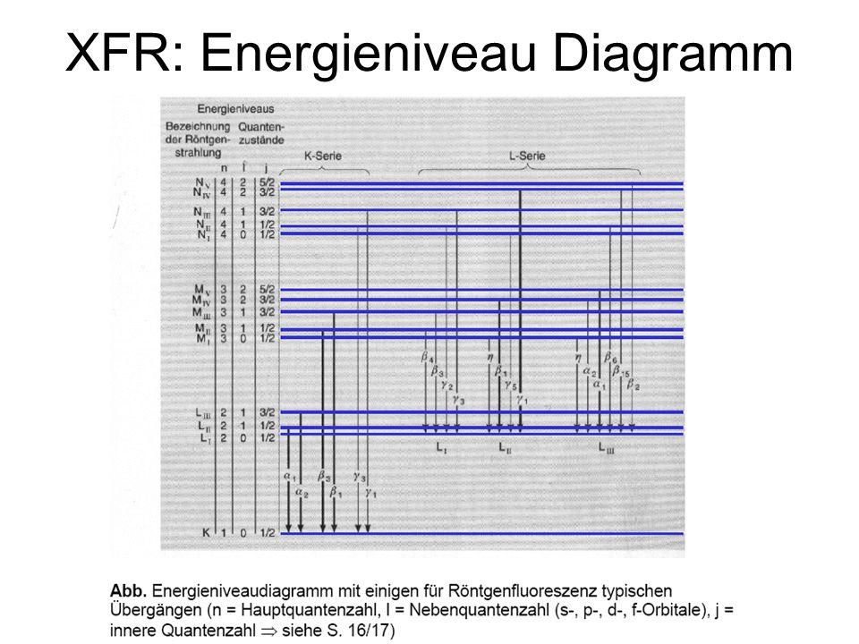 XRF: Energiedispersiv (ED)