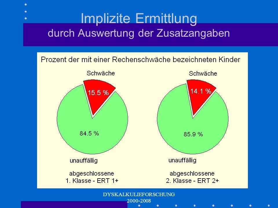 DYSKALKULIEFORSCHUNG 2000-2008 LehrerInneneinschätzung: Durchschnittlich 13,4% der Kinder als rechenschwach