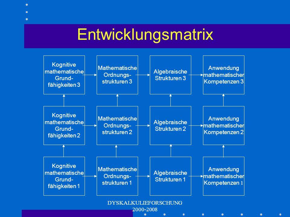 DYSKALKULIEFORSCHUNG 2000-2008 4 Faktoren Entwicklungsmodell Grundstruktur Kognitive math. Grundfähigkeiten Ordnungsstrukturen Algebraische Strukturen