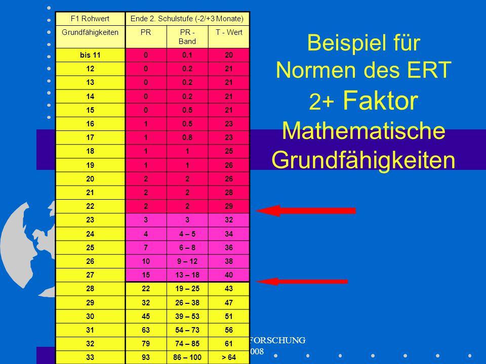 DYSKALKULIEFORSCHUNG 2000-2008 Was bringt der Test? 16 bzw. 18 Skalen (Normen / krit. Werte) 4 Faktoren mit Normen Grundfähigkeiten Ordnungsstrukturen