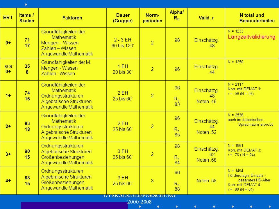 DYSKALKULIEFORSCHUNG 2000-2008 Die ERT - Gesamtsituation Aktueller Stand ERT 1+ ERT 2+ ERT 3+ ERT 4+ ERT 0+ Screening ERT 0+ ERT 1+ bis ERT 4+ Publika